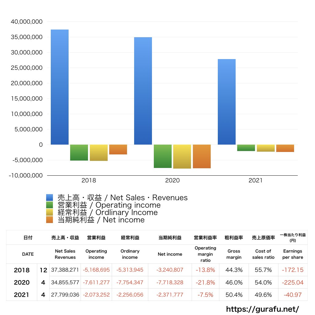 大塚家具_PL_損益計算書_グラフ