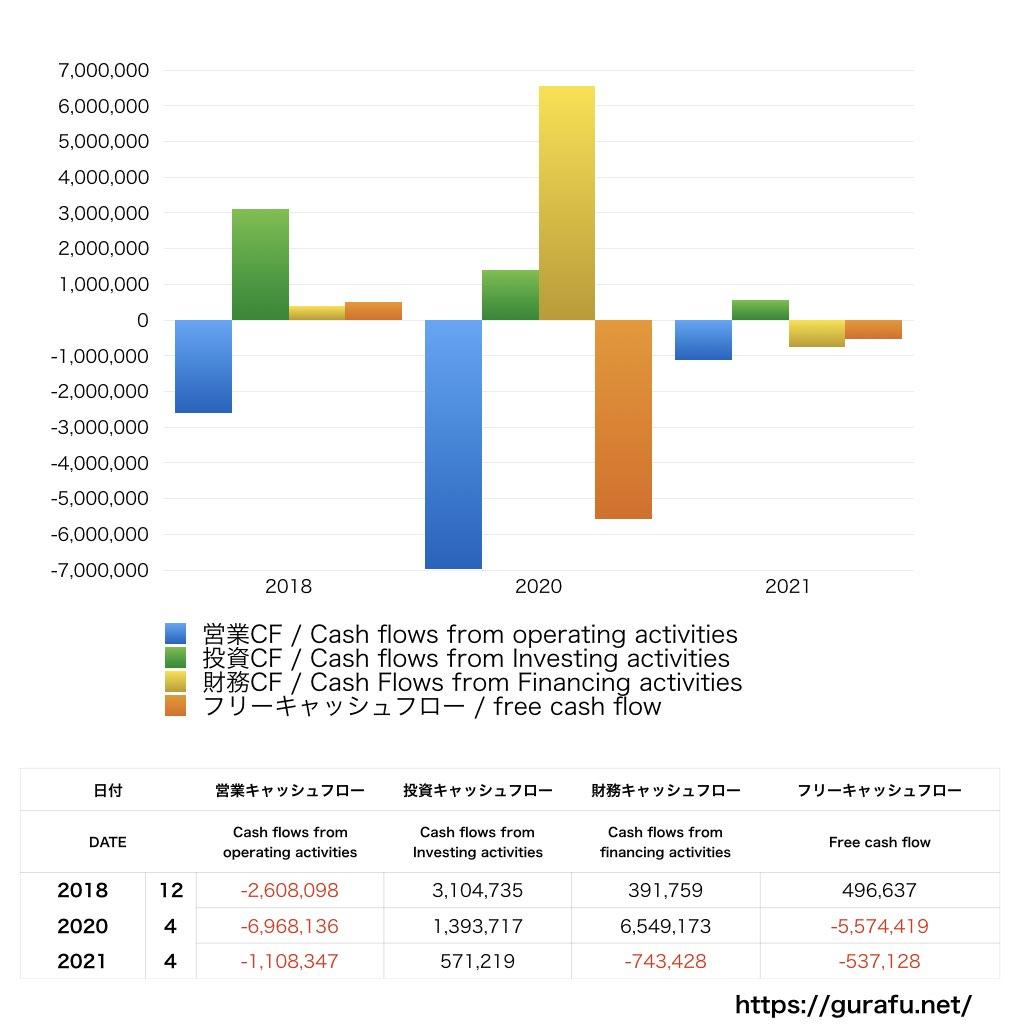 大塚家具_CF_キャッシュフロー計算書_グラフ