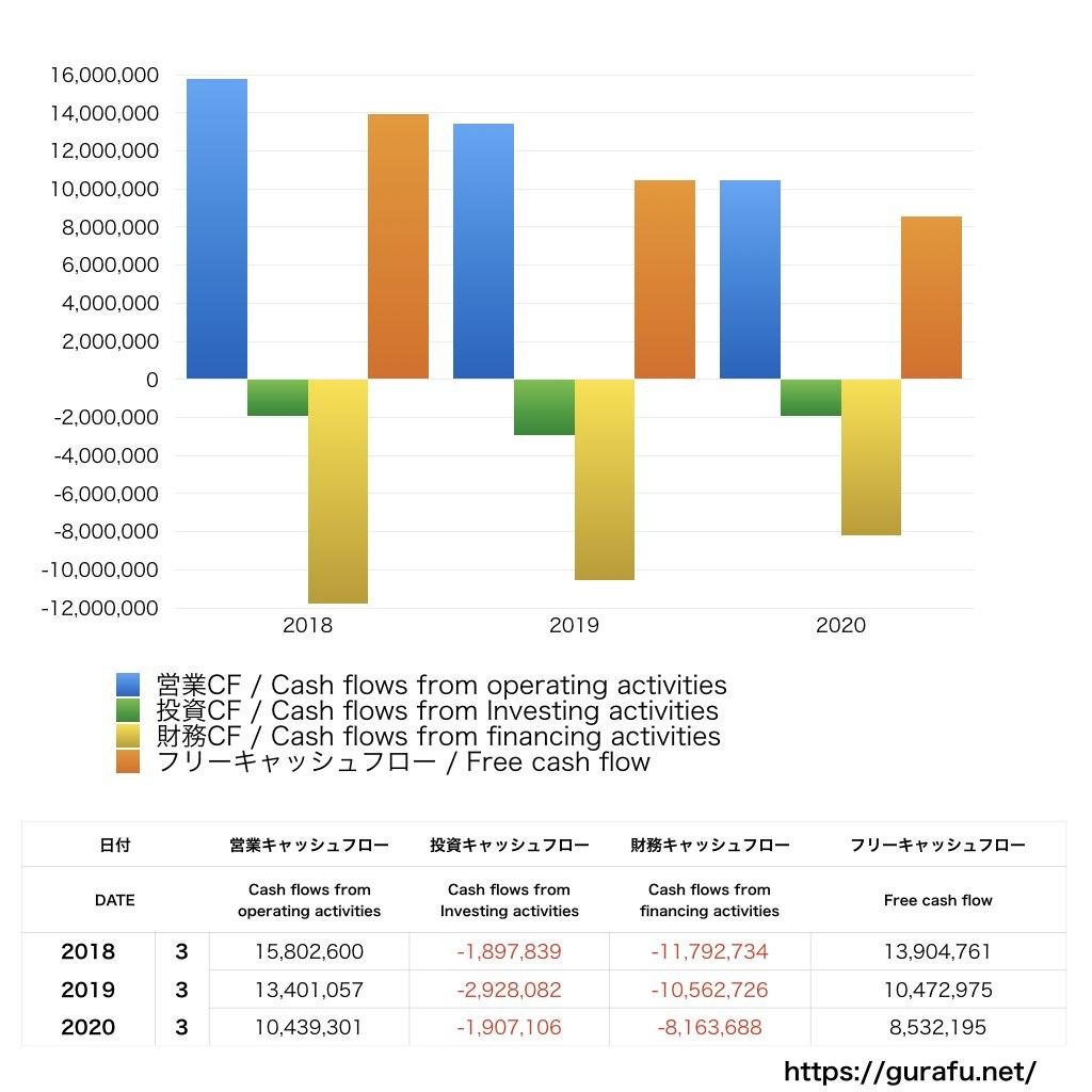 ニチイ学館_CF_キャッシュフロー計算書_グラフ