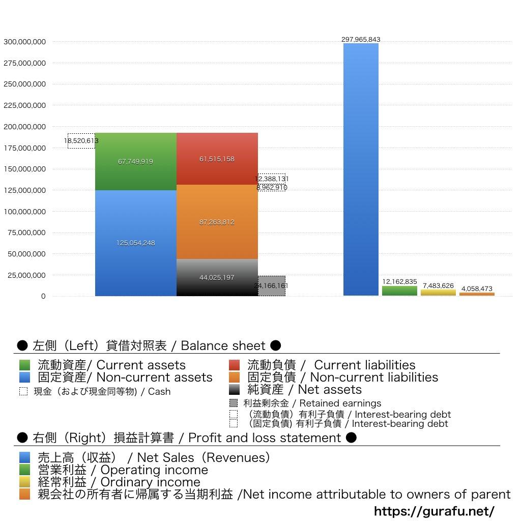 ニチイ学館_BS_PL_比較グラフ