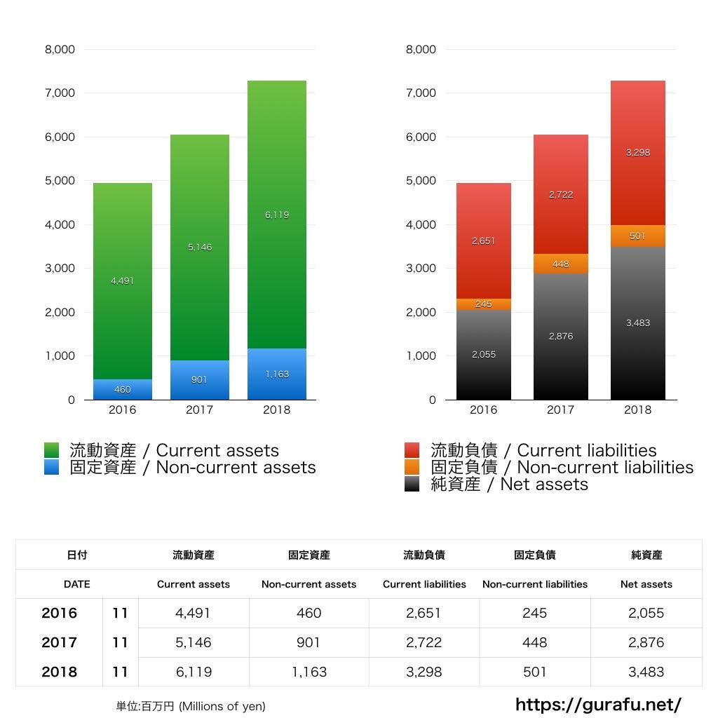 リーバイス_BS_バランスシート_グラフ