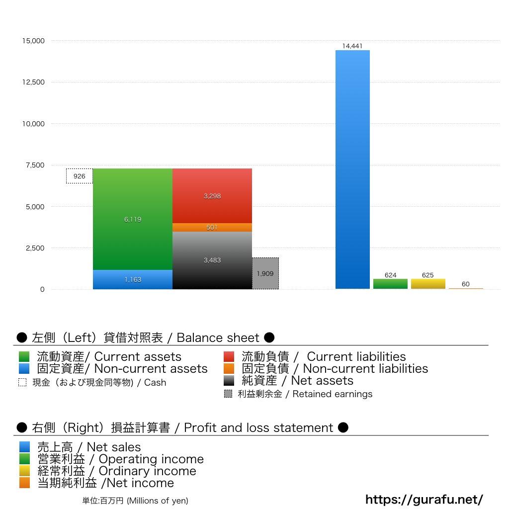 リーバイス_BS_PL_グラフ