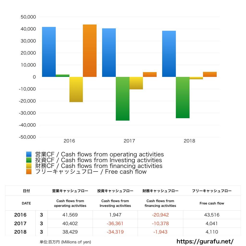 古河電工_CF_キャッシュフロー計算書_グラフ