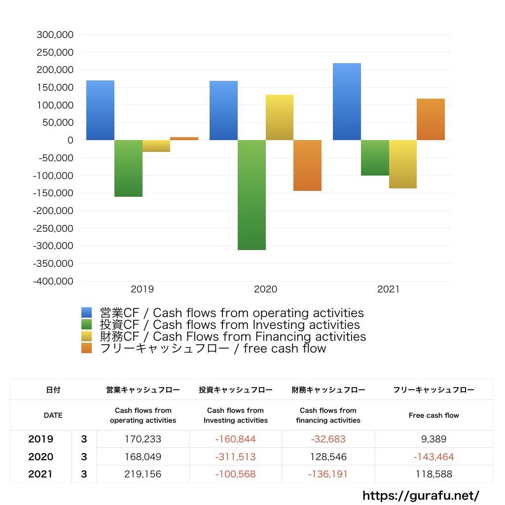 日本電産_CF_キャッシュフロー計算書_グラフ