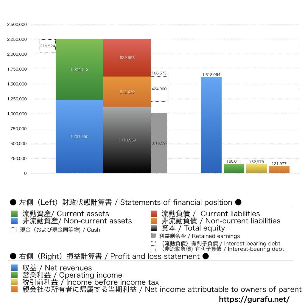 日本電産_BS_PL_比較グラフ