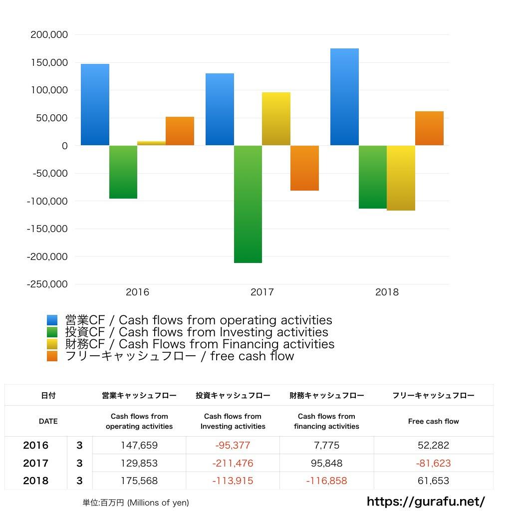 日本電算_CF_キャッシュフロー計算書
