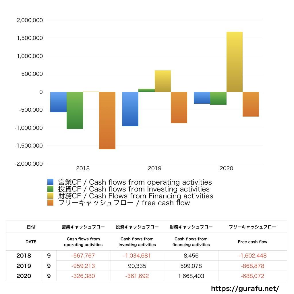 イグニス_CF_キャッシュフロー_グラフ