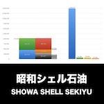 昭和シェル石油_EYE_グラフ
