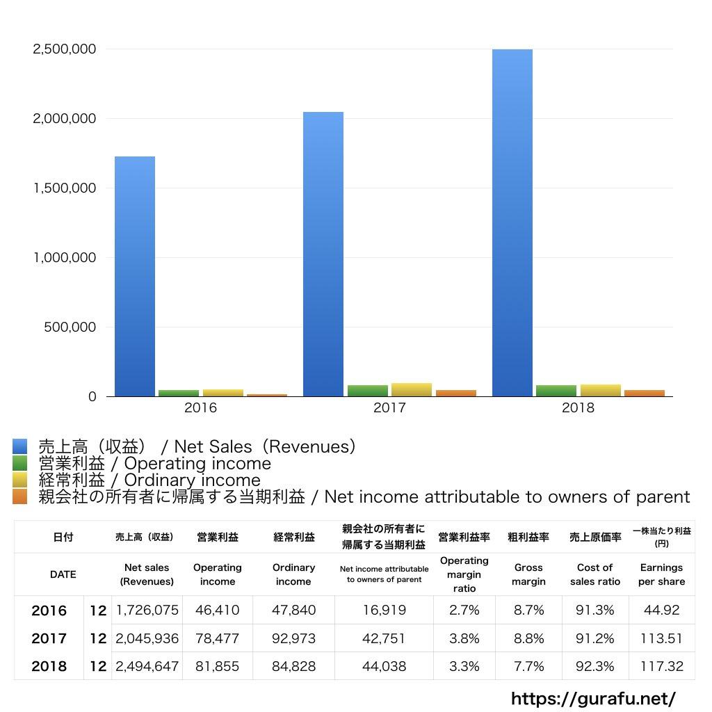 昭和シェル石油_PL_損益計算書_グラフ