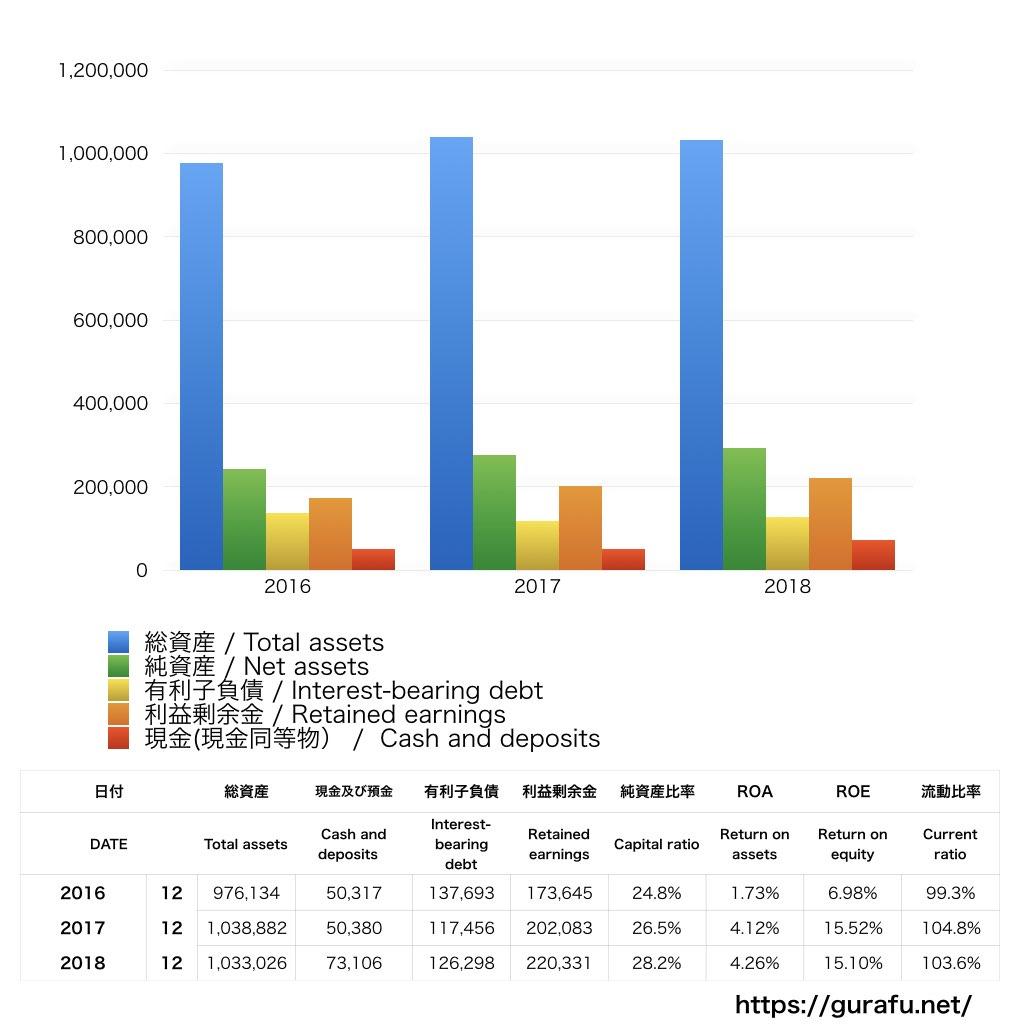 昭和シェル石油_BS_バランスシート_グラフ