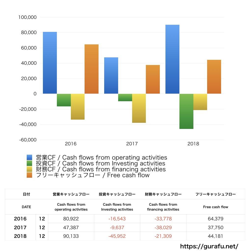 昭和シェル石油_CF_キャッシュフロー計算書_グラフ