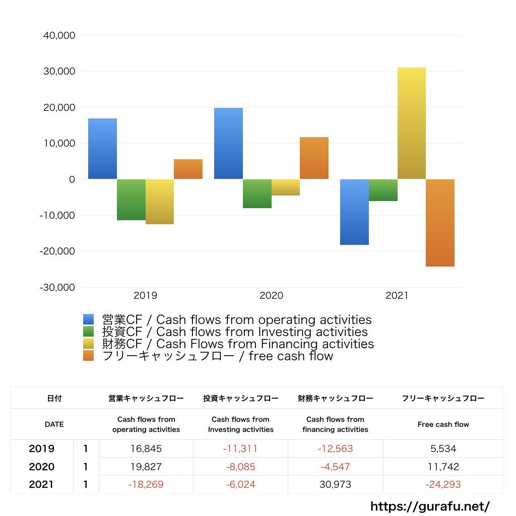 東京ドーム_CF_キャッシュフロー_グラフ