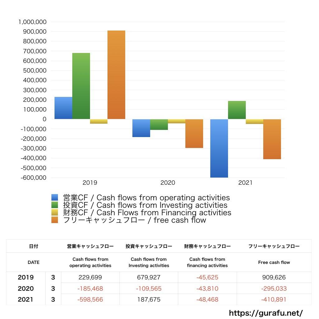 REXT_CF_キャッシュフロー計算書_グラフ