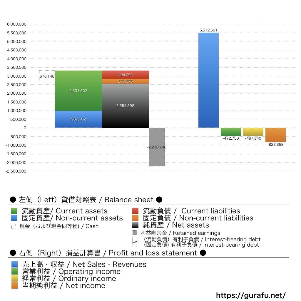 REXT_BS_PL_比較グラフ