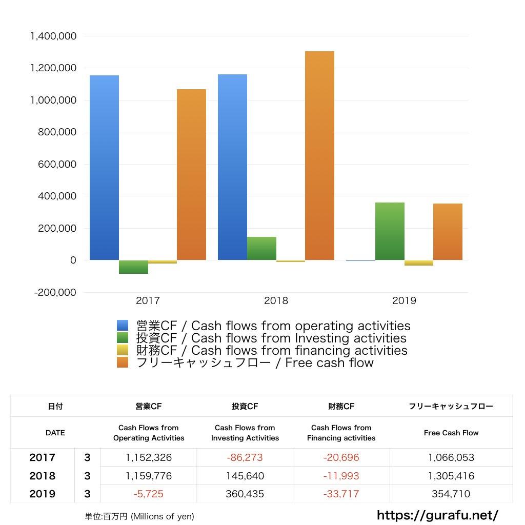 ふくおかフィナンシャルグループ_CF_キャッシュフロー計算書_グラフ