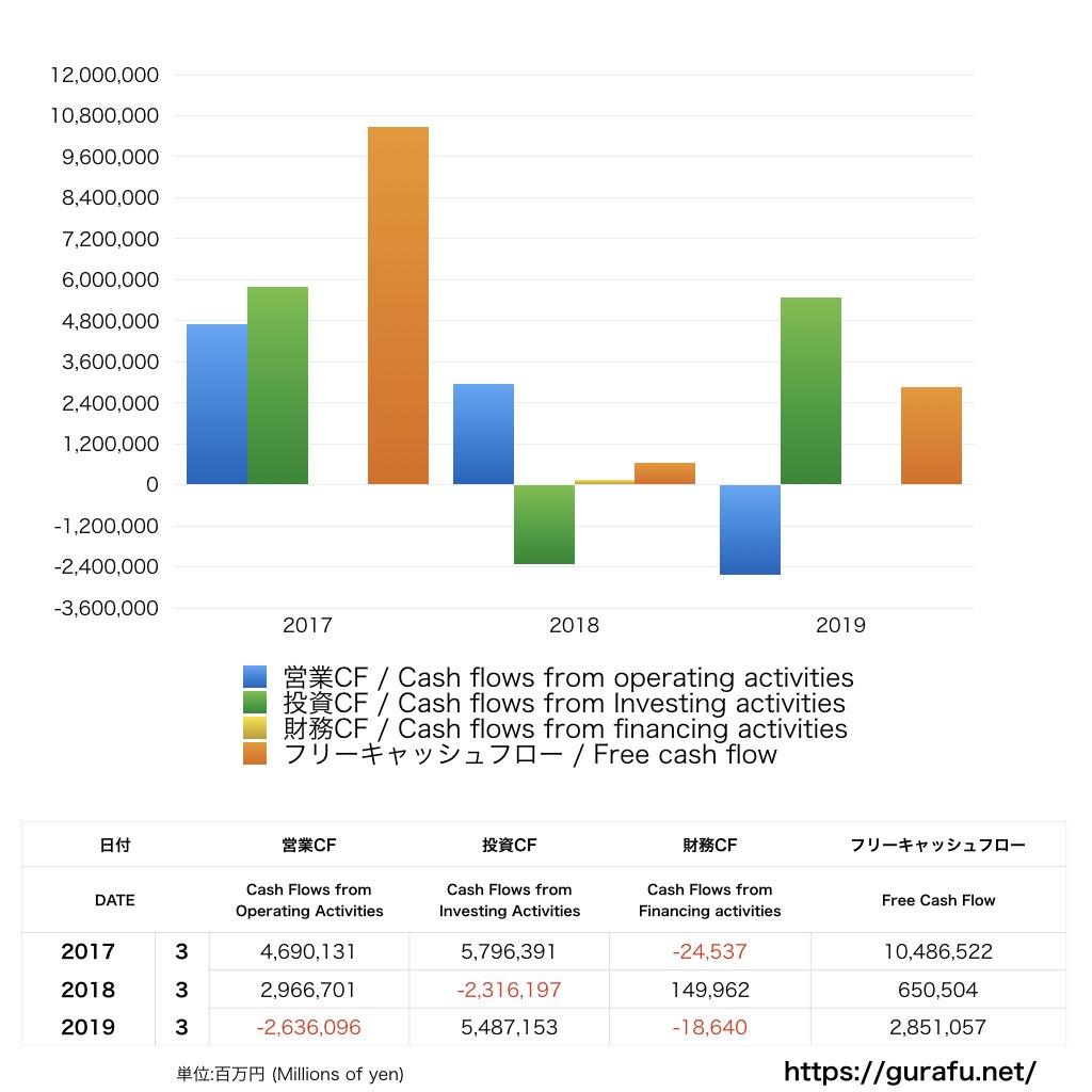 みずほ_CF_キャッシュフロー計算書_グラフ