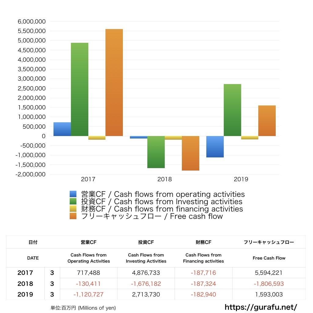 ゆうちょ銀行_CF_キャッシュフロー計算書_グラフ