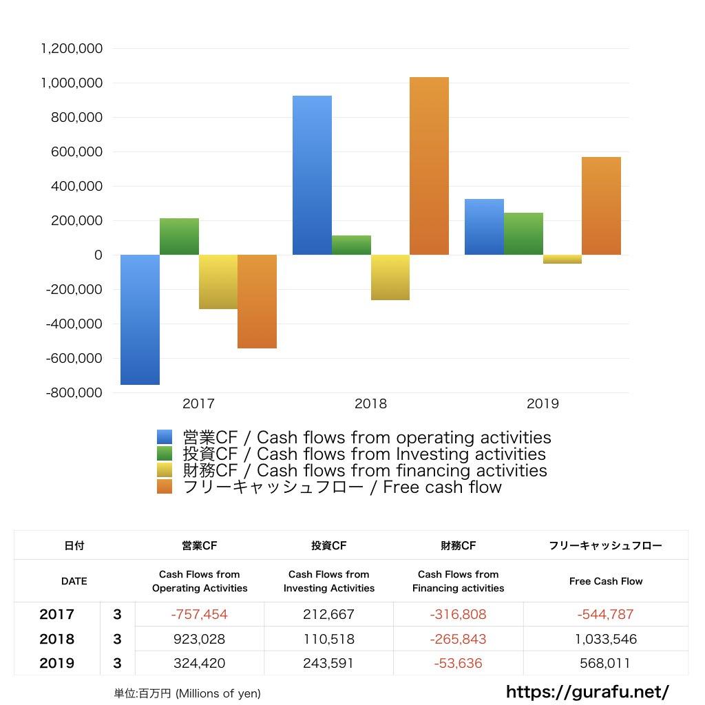 りそな_CF_キャッシュフロー計算書_グラフ