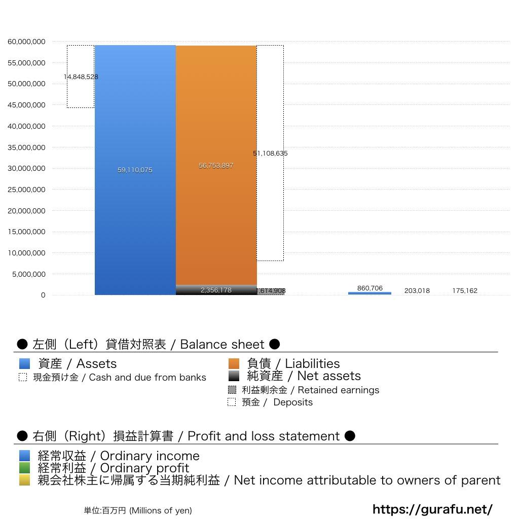 りそな_BS_PL_比較グラフ