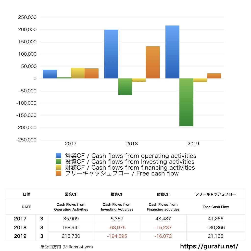 イオンフィナンシャルサービス_CF_キャッシュフロー計算書_グラフ