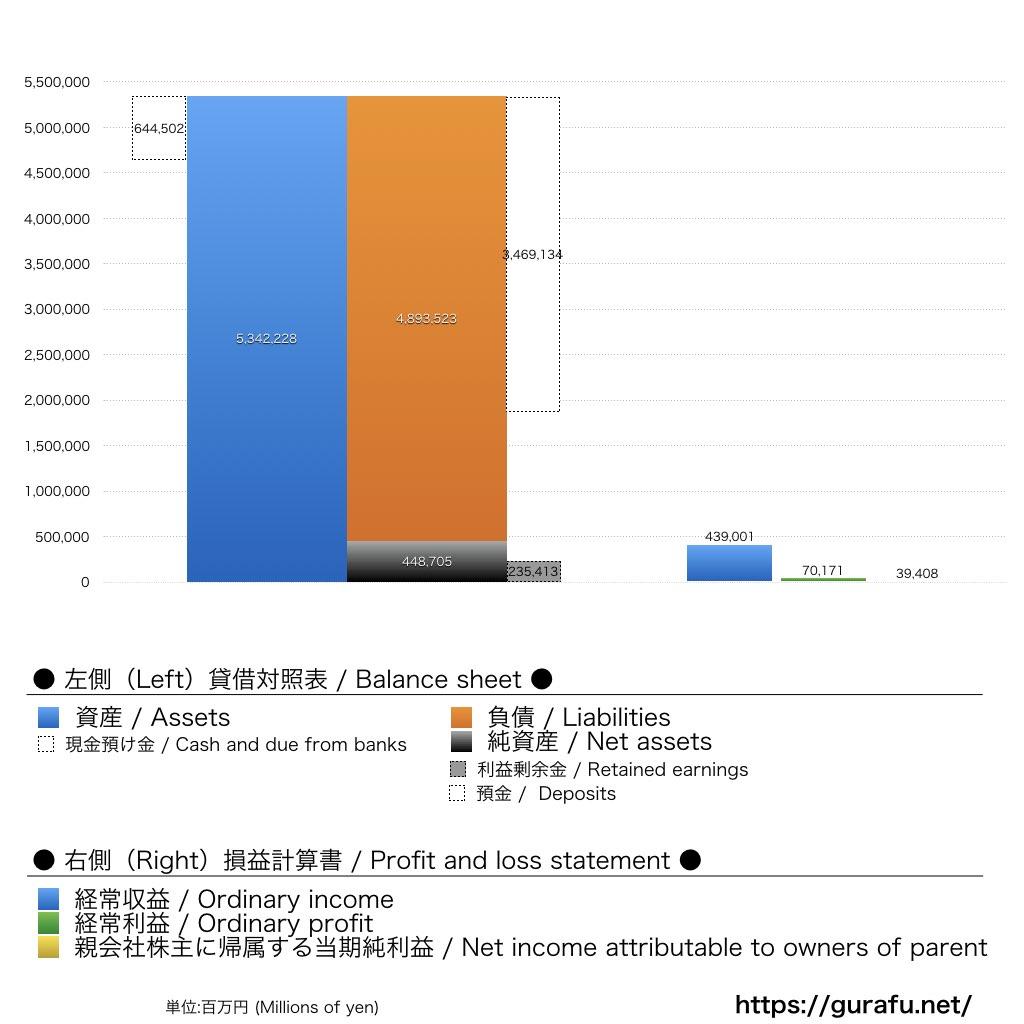 イオンフィナンシャルサービス_BS_PL_比較グラフ