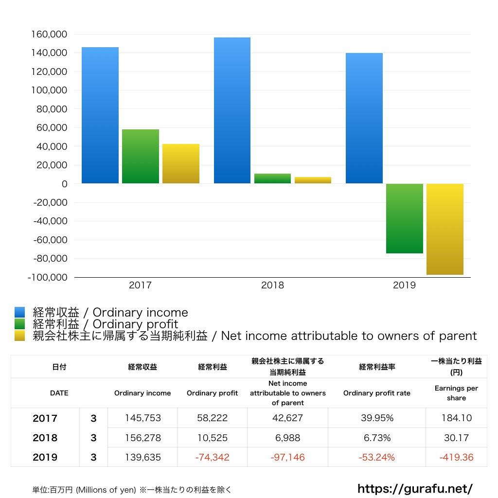 スルガ銀行_PL_損益計算書_グラフ