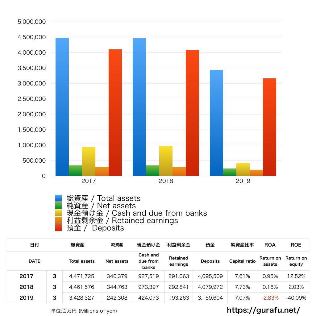 スルガ銀行_BS_バランスシート_グラフ