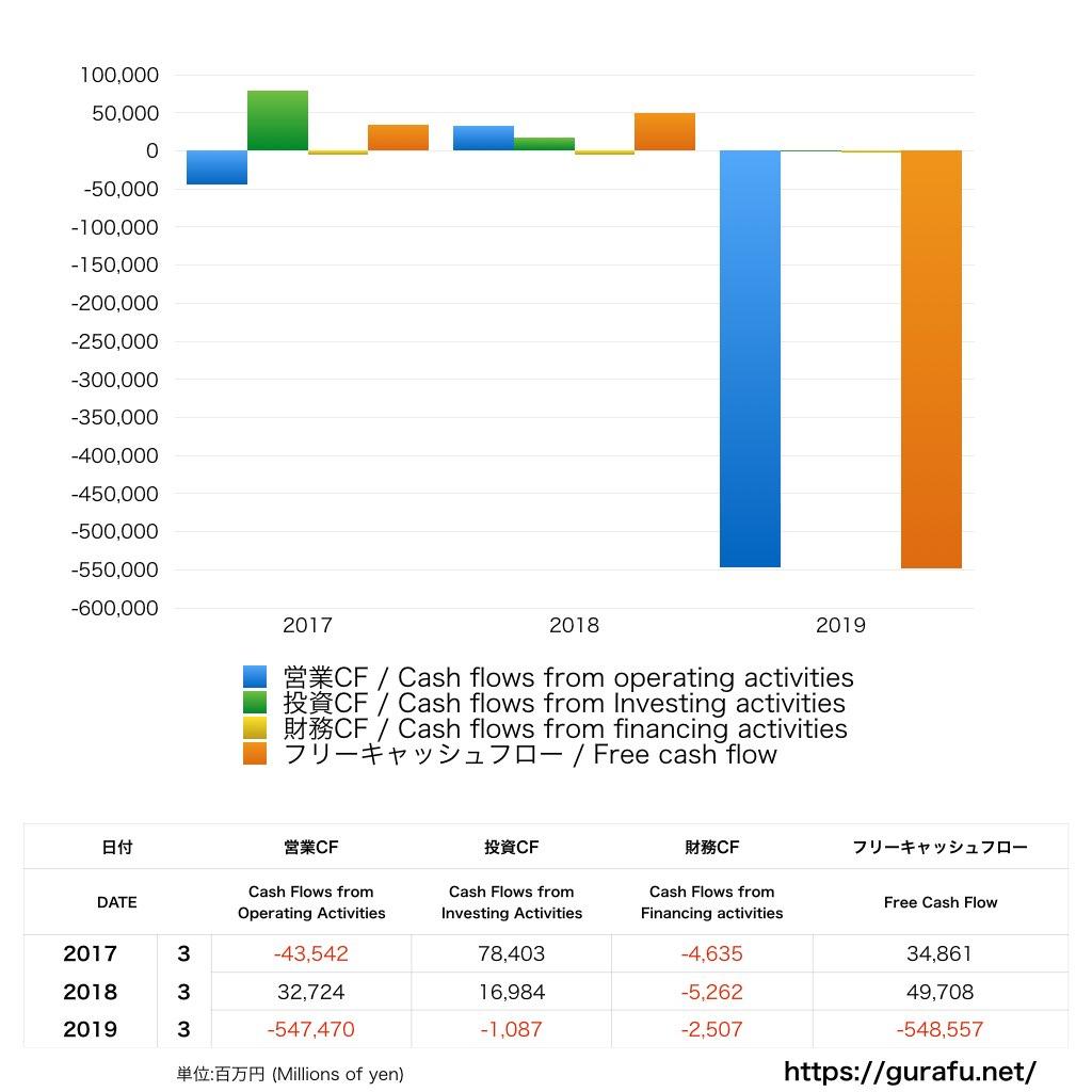 スルガ銀行_CF_キャッシュフロー計算書_グラフ