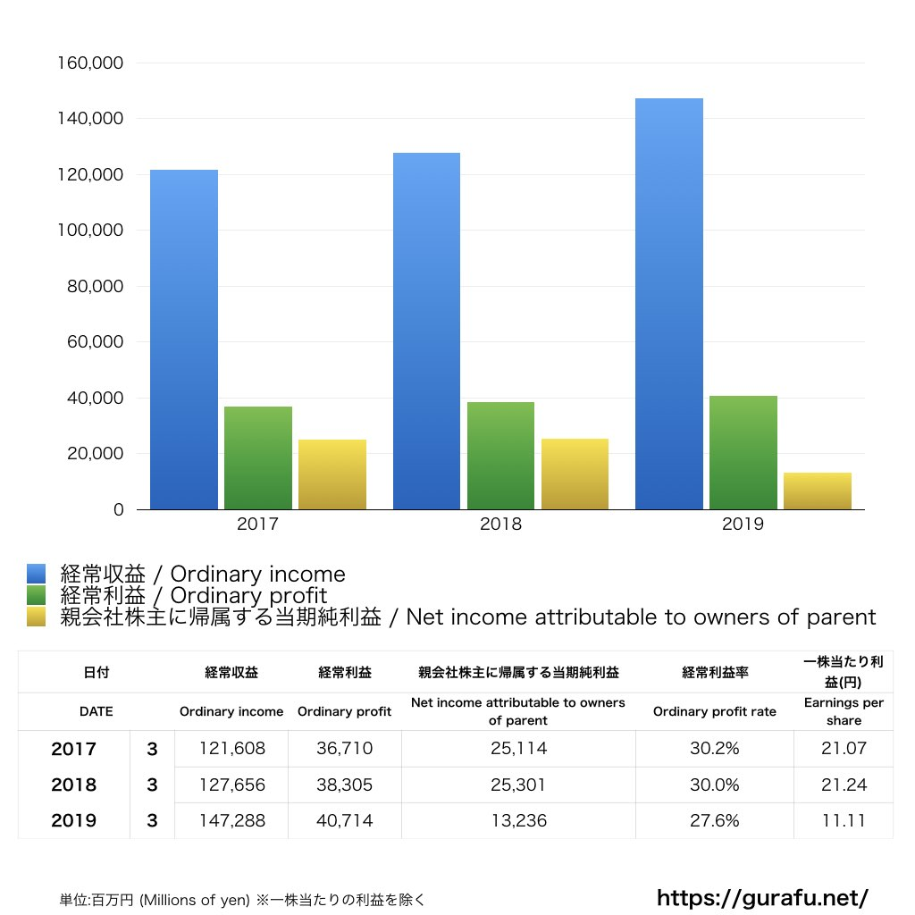セブン銀行_PL_損益計算書_グラフ