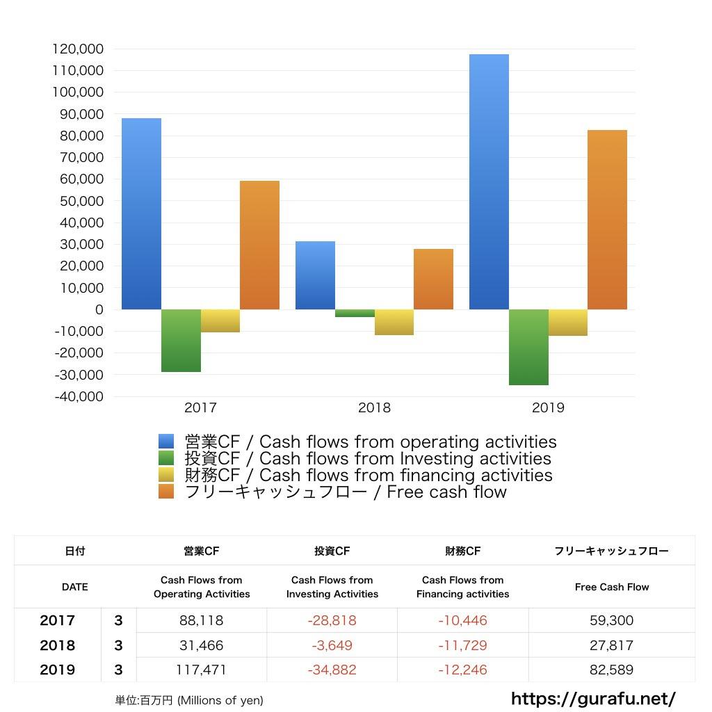セブン銀行_CF_キャッシュフロー計算書_グラフ