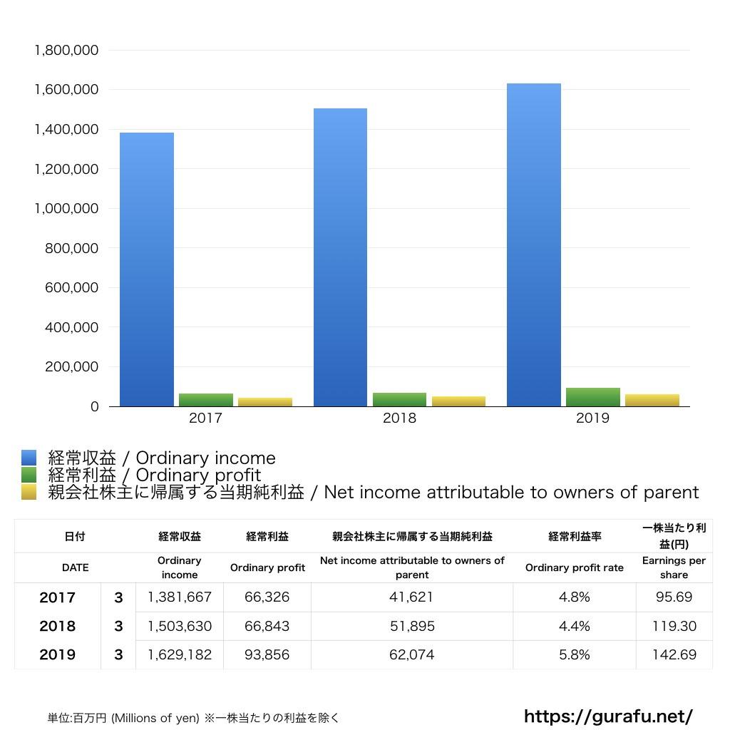 ソニーフィナンシャルホールディングス_PL_損益計算書_グラフ