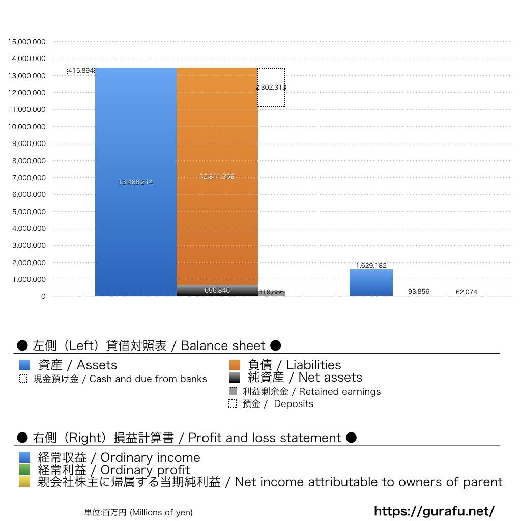 ソニーフィナンシャルホールディングス_BS_PL_比較グラフ