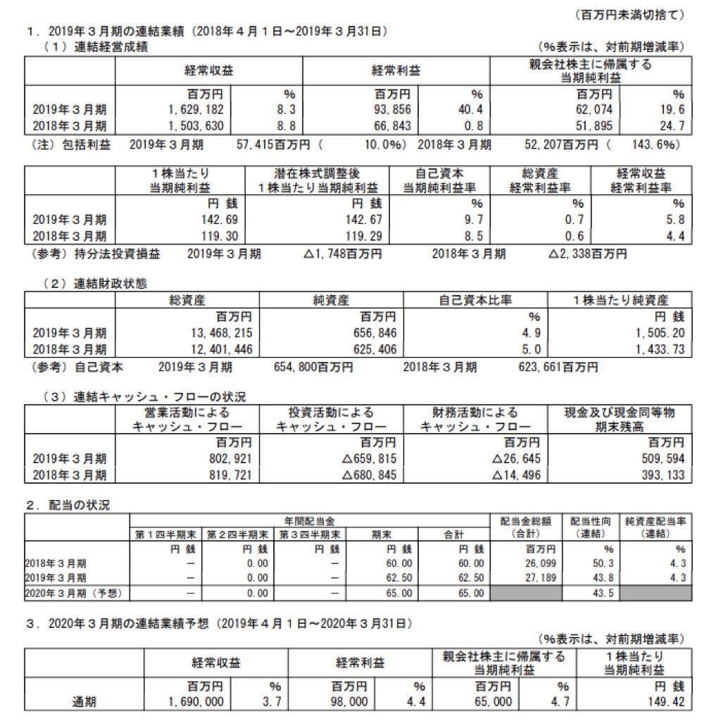 ソニーフィナンシャルホールディングス_決算短信