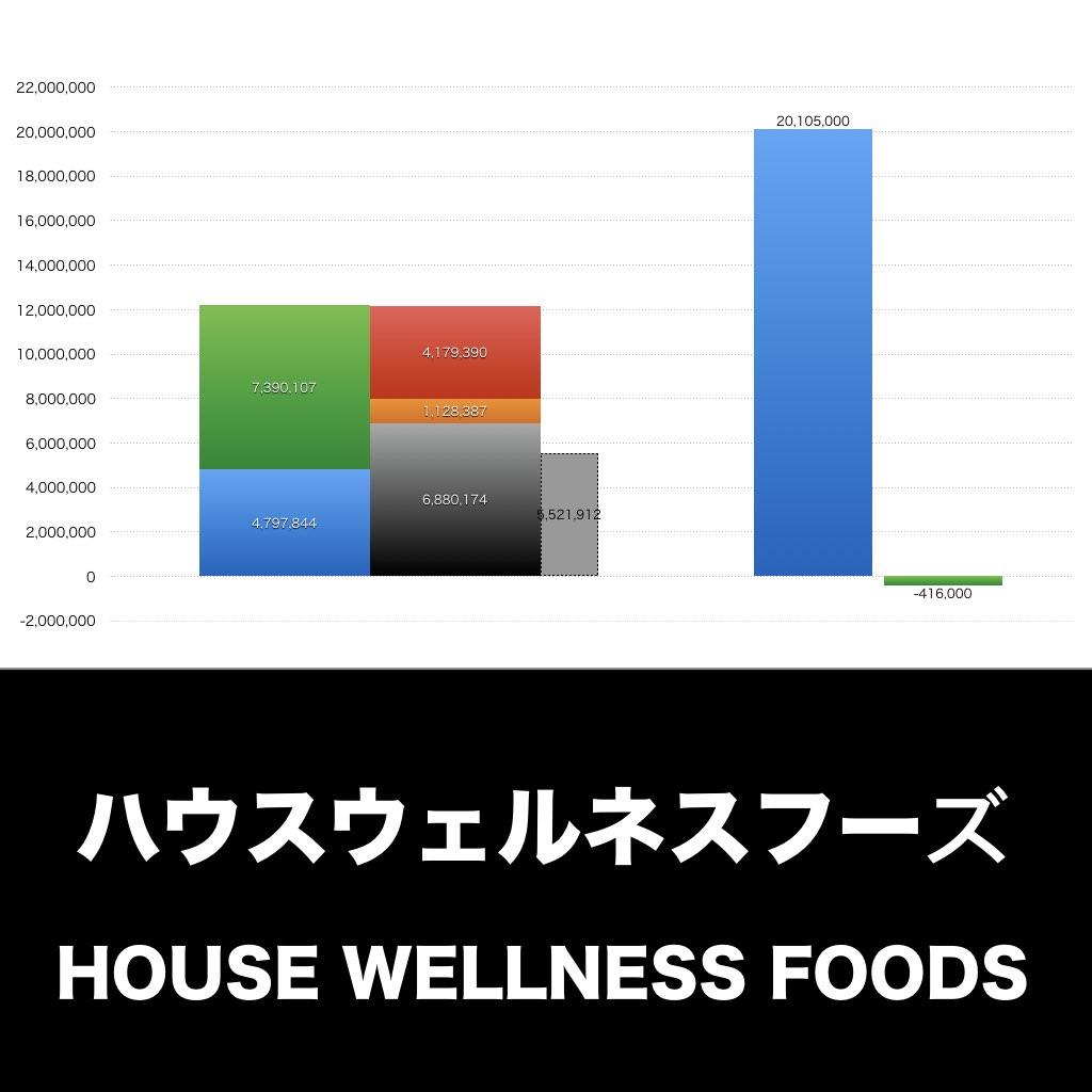 ハウスウェルネス_EYE_グラフ