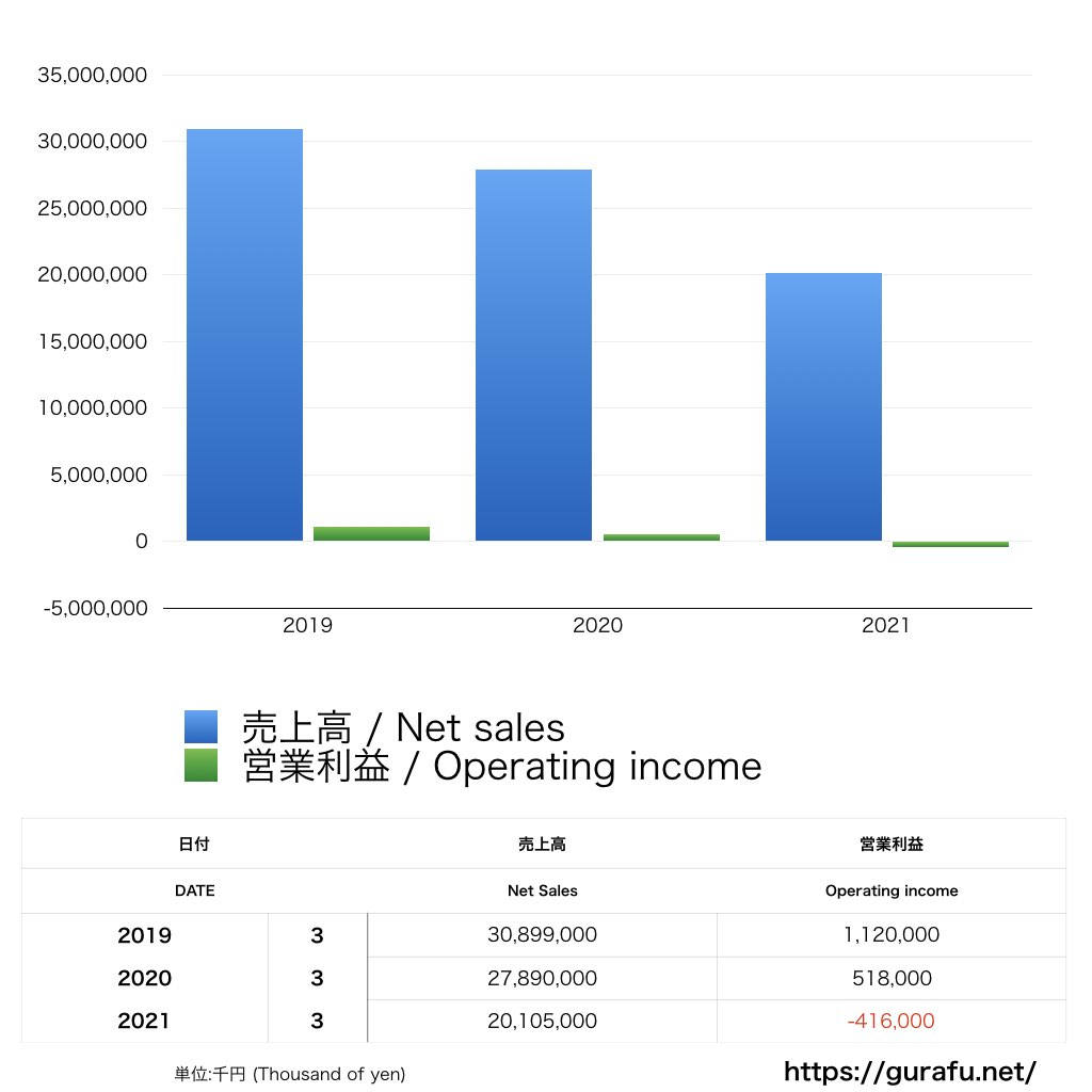 ハウスウェルネス_PL_損益計算書_グラフ