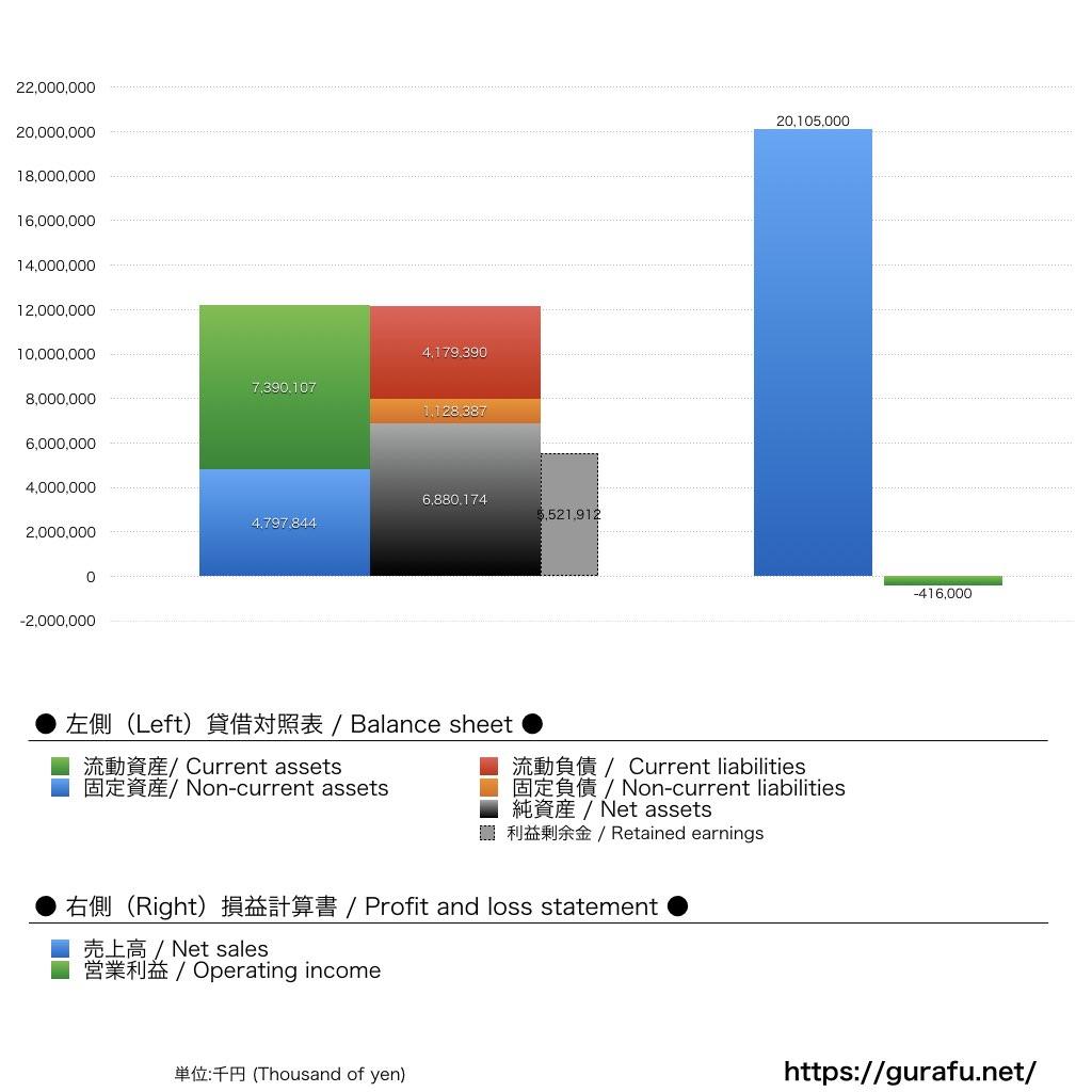 ハウスウェルネスフーズ_BS_PL_比較グラフ