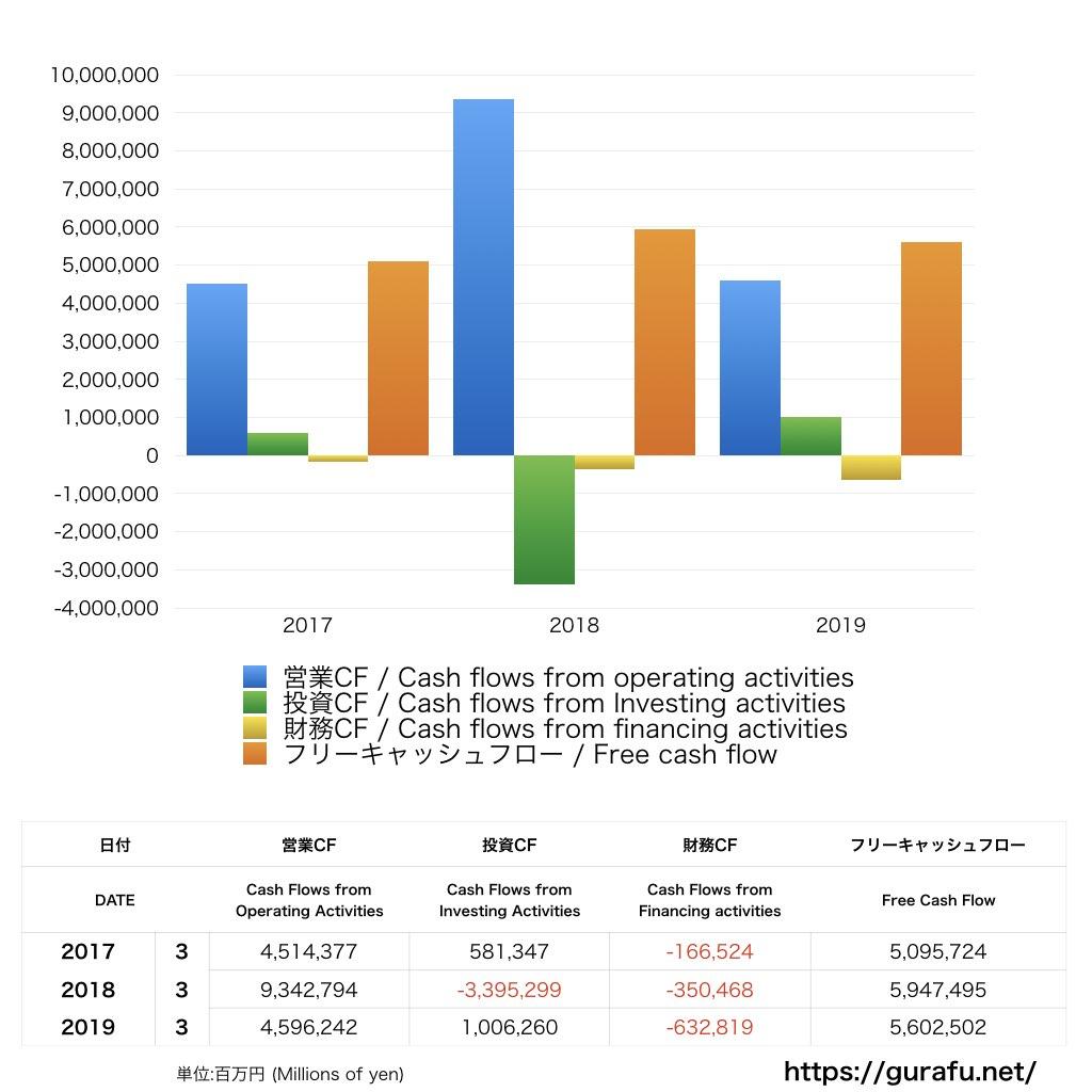 三井住友FG_CF_キャッシュフロー計算書_グラフ