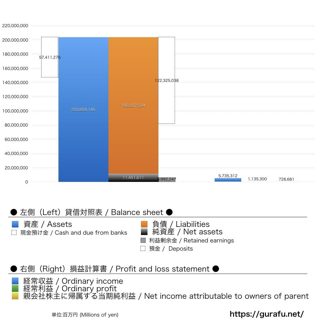 三井住友FG_BS_PL_比較グラフ