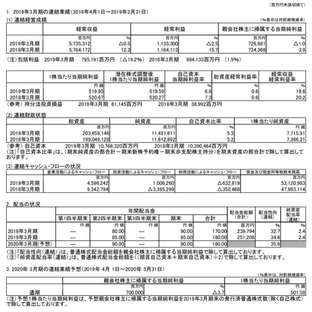 三井住友FG_決算短信