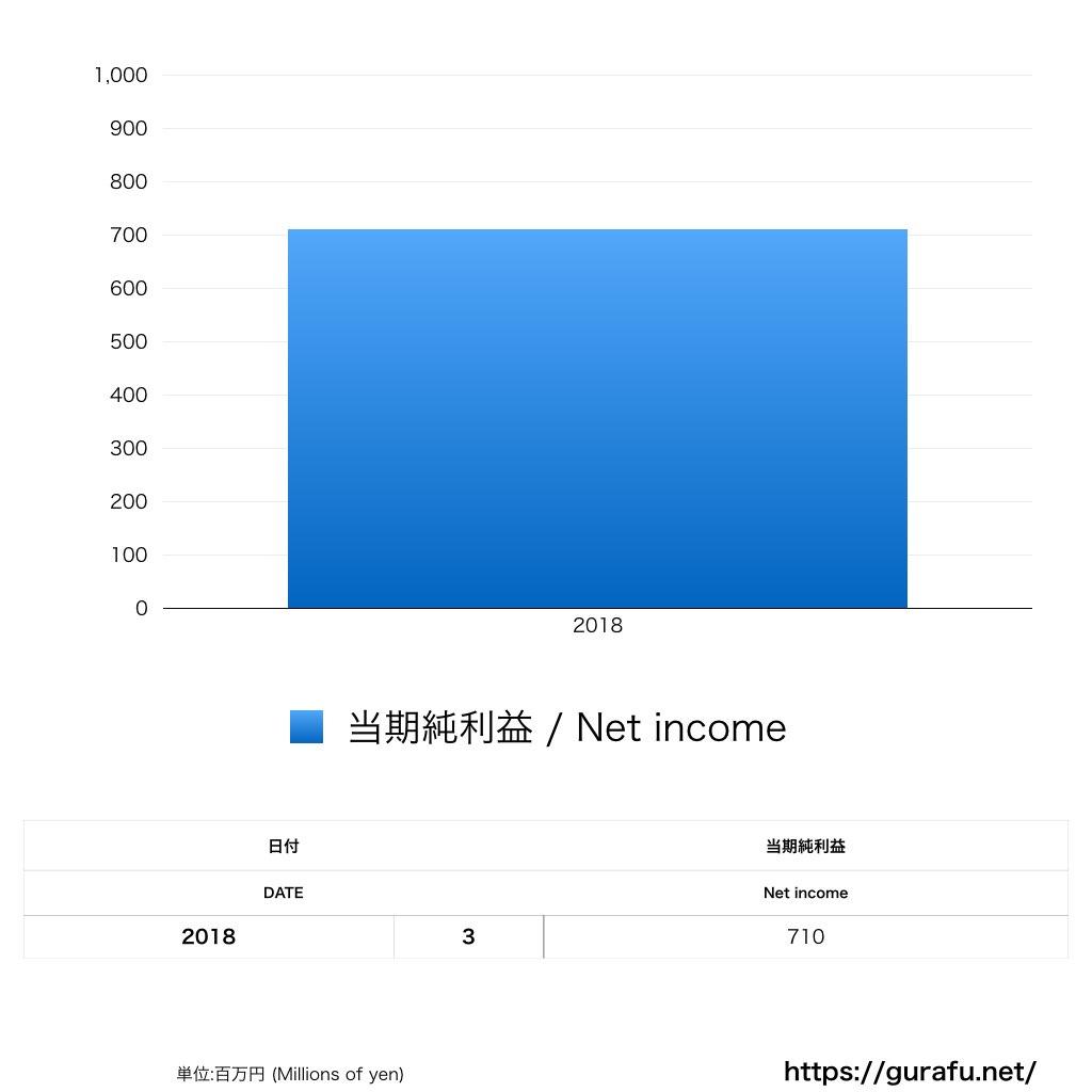 吉本興業_PL_損益計算書_グラフ
