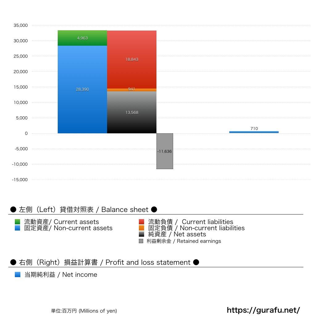 吉本興業_BS_PL_比較グラフ