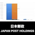 日本郵政_EYE_グラフ