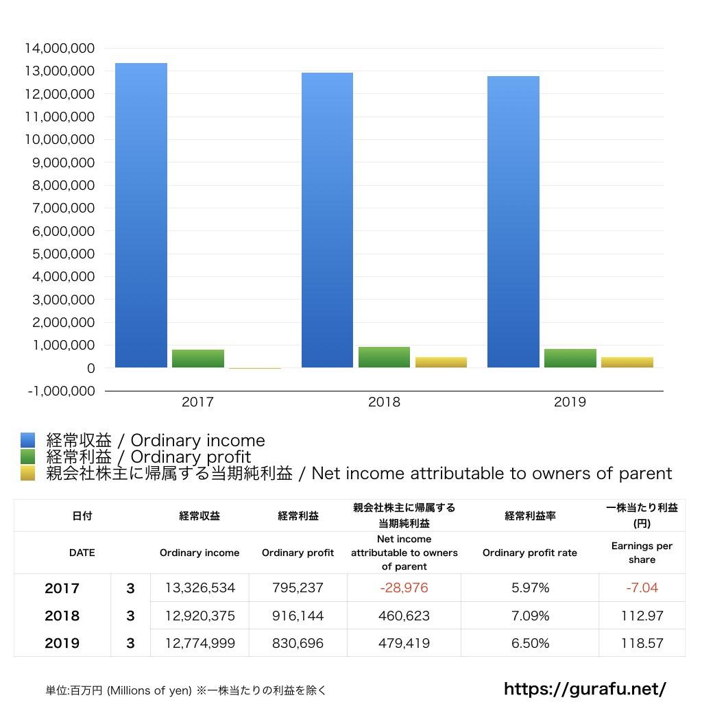 日本郵政_PL_損益計算書_グラフ