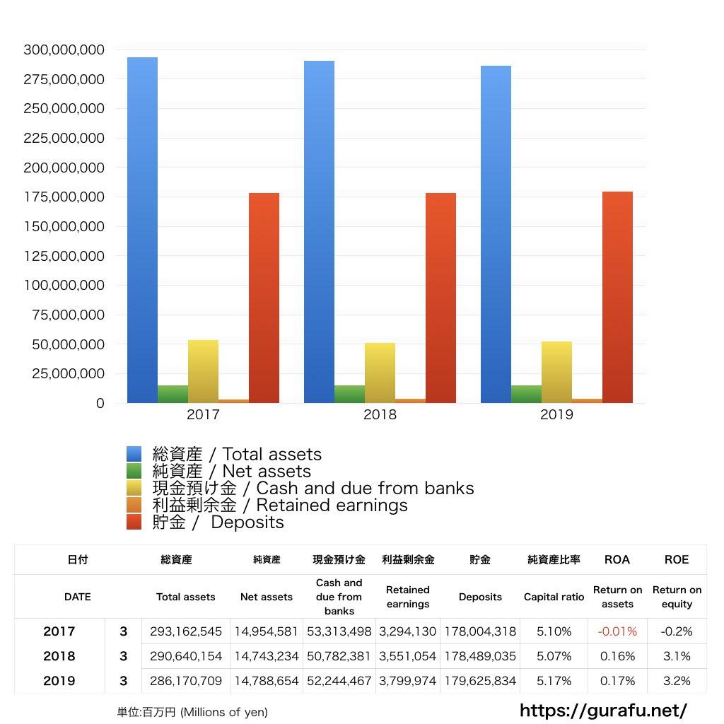 日本郵政_BS_バランスシート_グラフ