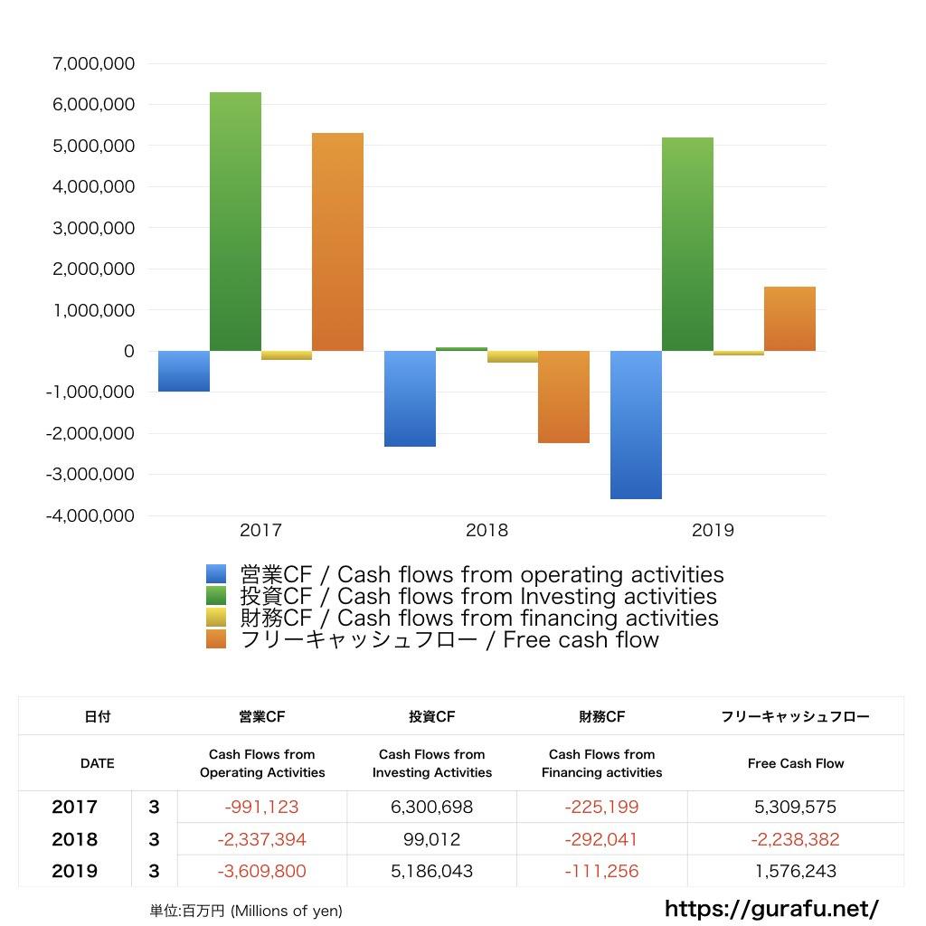 日本郵政_CF_キャッシュフロー計算書_グラフ