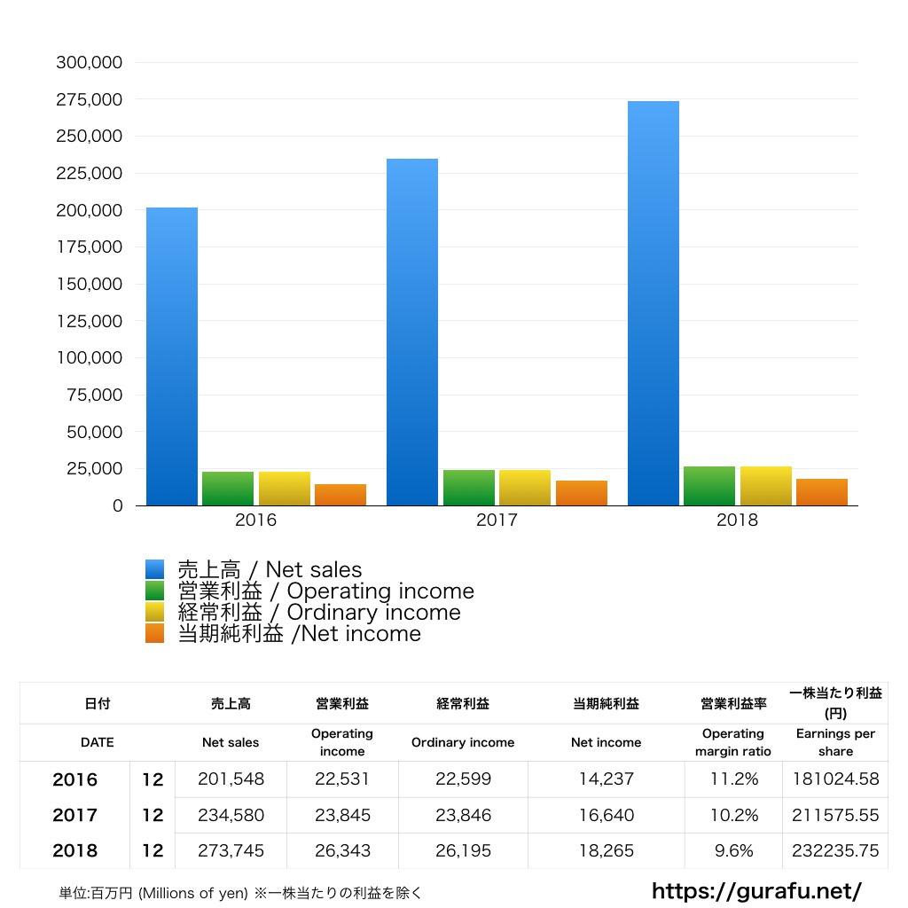 楽天カード_PL_損益計算書_グラフ