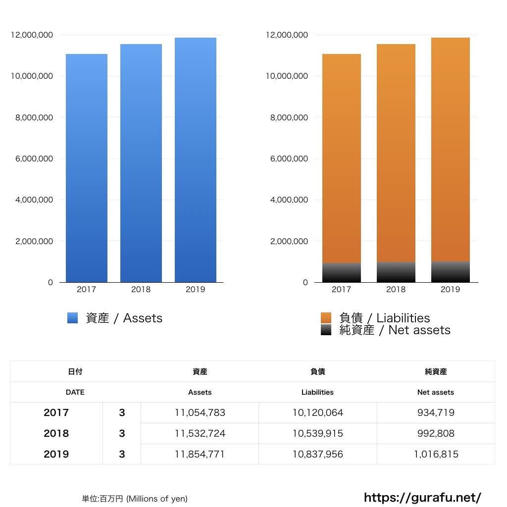 静岡銀行_BS_バランスシート_グラフ