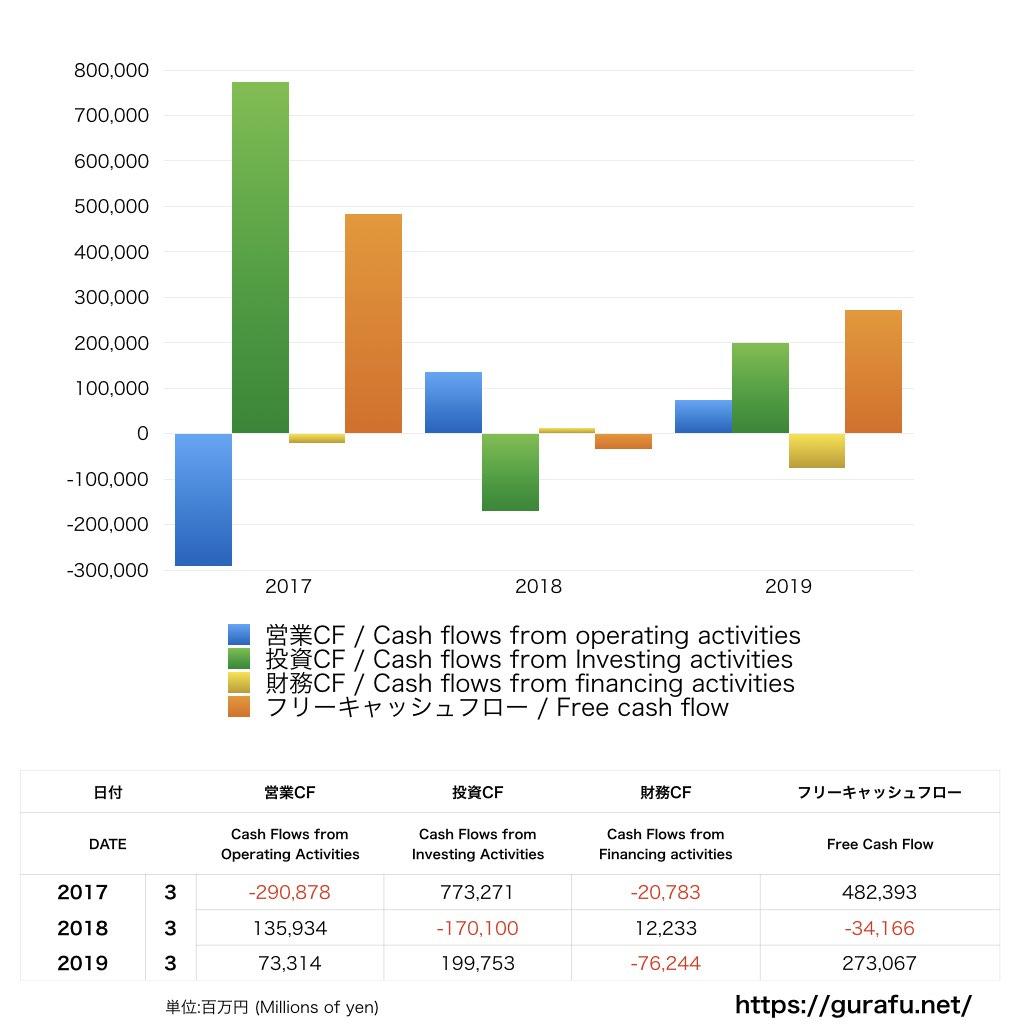 静岡銀行_CF_キャッシュフロー計算書_グラフ