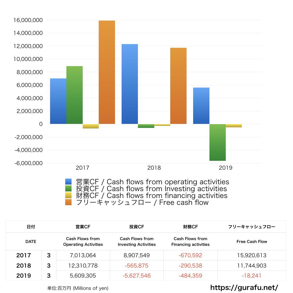 MUFG_CF_キャッシュフロー計算書_グラフ