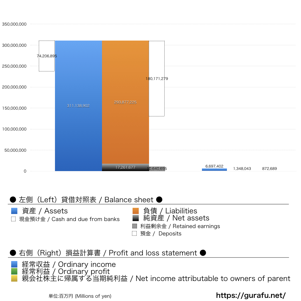 MUFG_BS_PL_比較グラフ